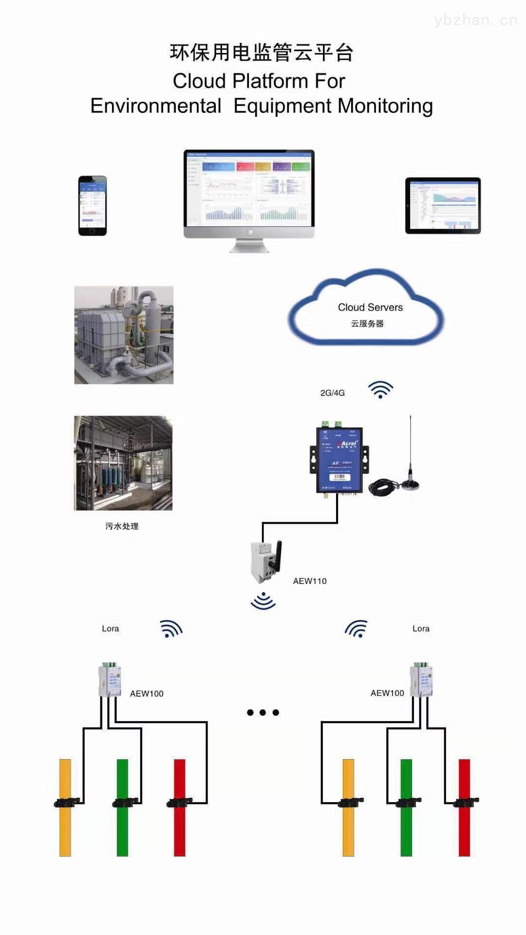 环保用电监管云平台