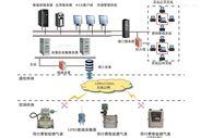 物聯網互動計量平臺