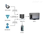 智慧管網監控系統