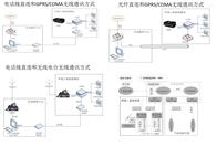 环境γ辐射监测系统