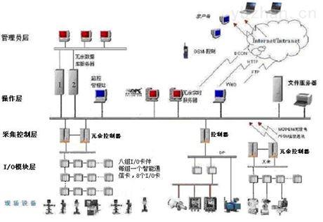 PAS-100過程自動化控制系統