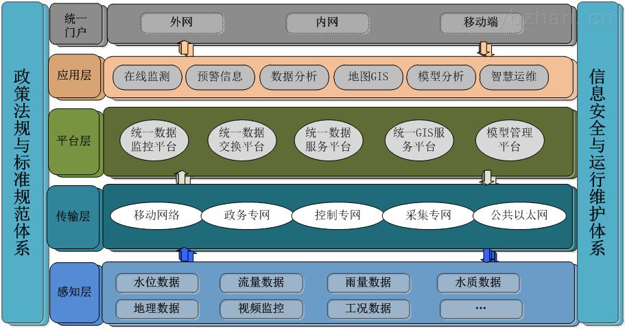 泵站監控-泵站自動化監控系統解決方案