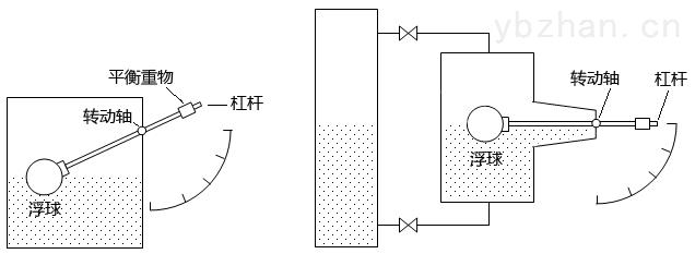 高温粘稠介质侧装内浮球大转角液位计