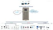 變(配)站所智能綜合監控系統建設方案