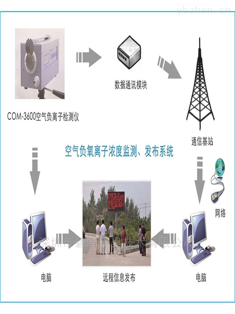 新型空气质量负氧离子在线监测系统品质保障
