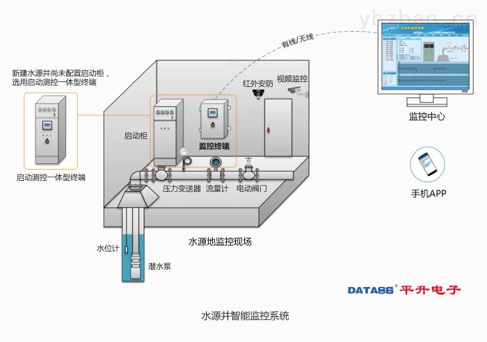 水源井无线远程监控系统/集中管理系统
