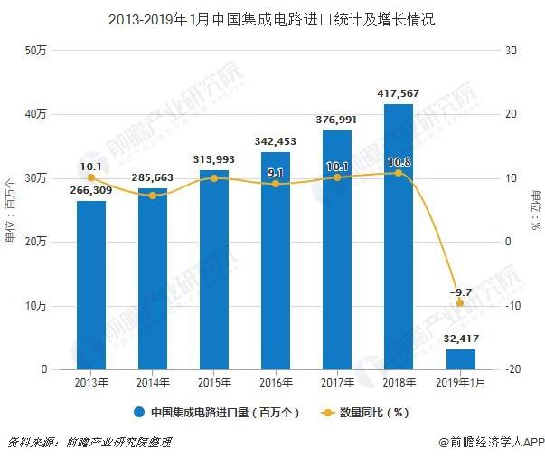 2019年1月中国集成电路行业市场分析