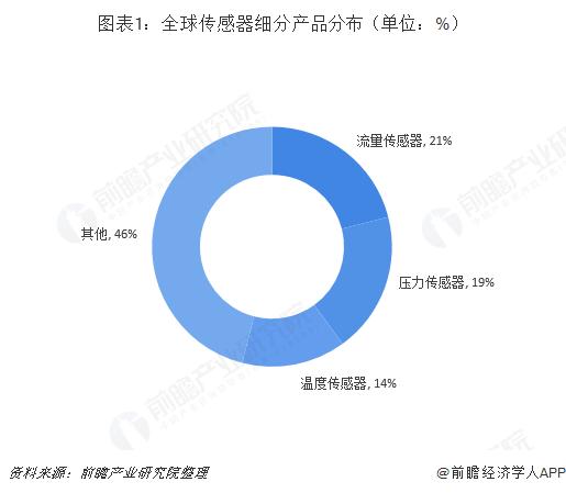 2018全球传感器制造行业三大类传感器占比超一半