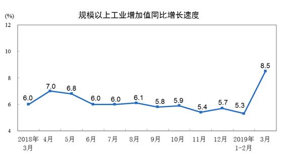 2019年3月份规模以上工业增加值增长8.5%