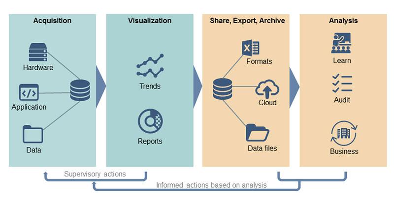 横河发布R10.04实时操作管理和可视化软件