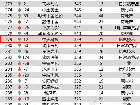 2018中国上市公司500强中天科技再进阶,营收居行业榜首