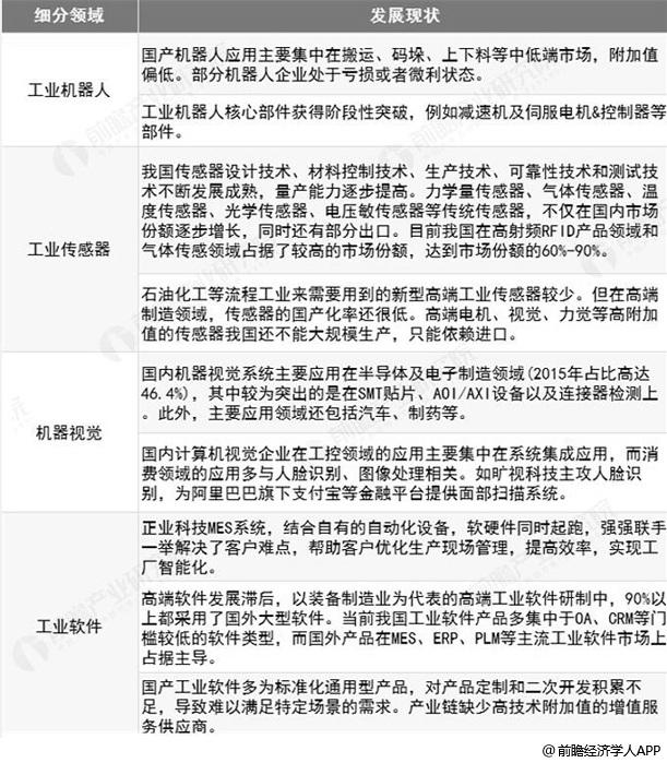 2018年中國智能制造裝備行業市場現狀及趨勢分析
