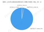 2018年中国检验检测服务行业市场格局与发展趋势分析