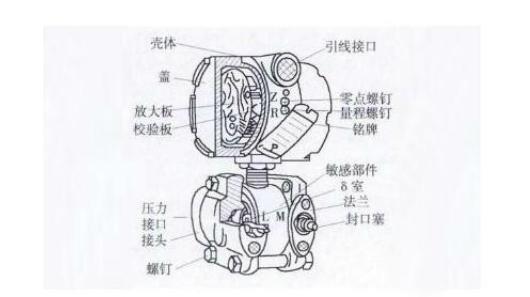 差压变送器常见故障及处理