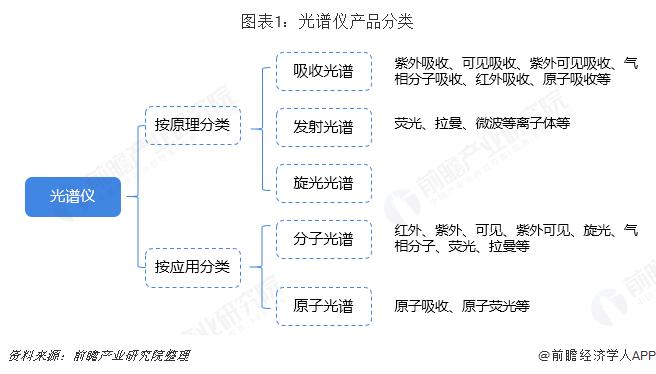 2018中國光譜儀行業發展現狀與2019發展趨勢
