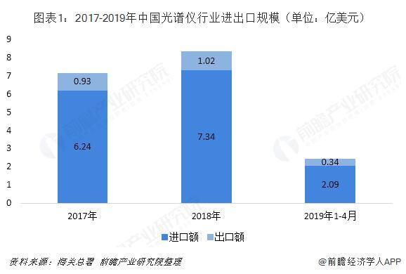 2018年中國光譜儀進出口區域結構與2019年發展前景