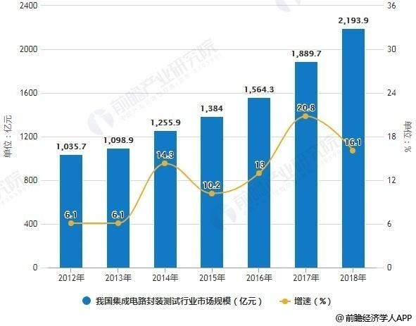 2018年中国集成电路封装行业市场现状及发展格局