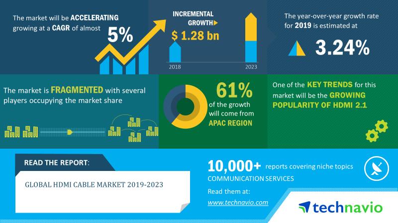 2019-23年全球HDMI电缆市场年复合增率近5%
