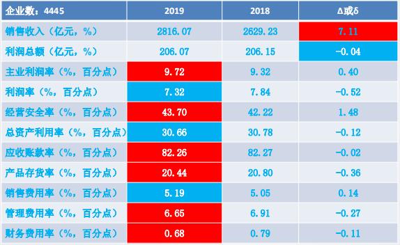2019年1-5月仪器仪表行业经济运行概况
