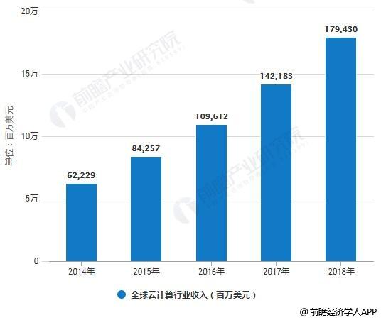 2018年中国云计算行业市场现状及发展趋势分析