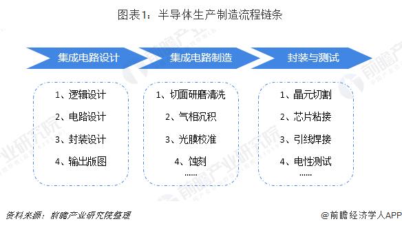 中国半导体行业发展前景 行业振兴道阻?#39029;?/></a> <h3><a href=