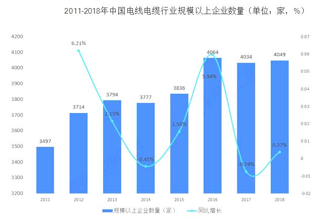 2018年我國電線電纜行業銷售收入1.15萬億元