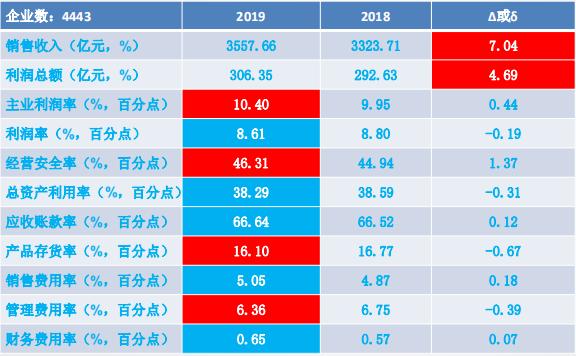 2019年1-6月儀器儀表行業經濟運行概況