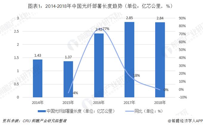 2018年中國光纖光纜行業發展現狀與趨勢分析