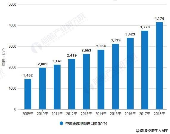 2019年中國集成電路行業市場現狀及發展前景分析
