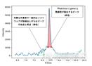 日本島津推出基于AI開發算法的數據分析輔助軟件