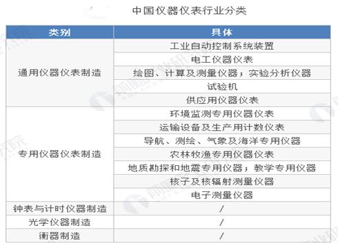 2019年中國儀器儀表行業市場現狀及發展趨勢分析