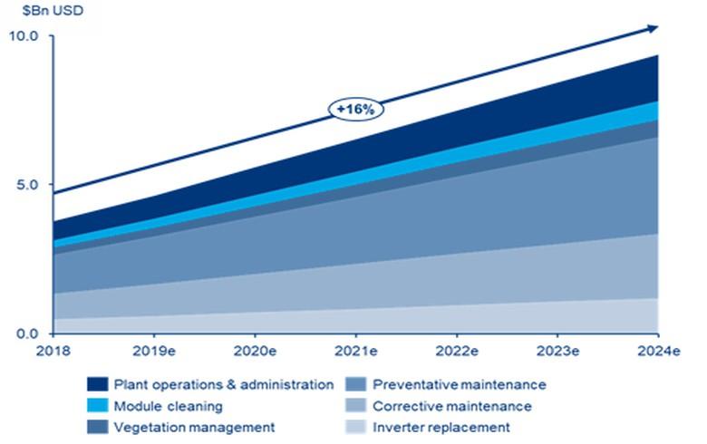 到2024年太陽能行業年度運維成本將突破90億美元