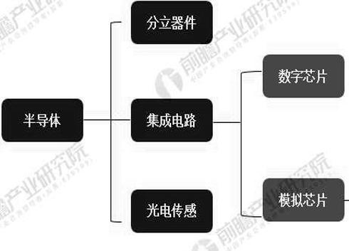 2019年中国模拟芯片行业市场分析