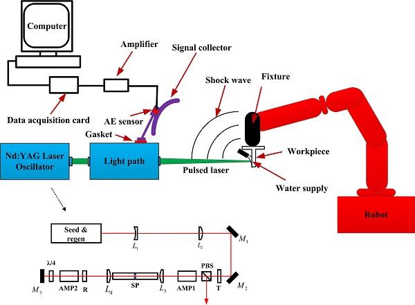 沈阳自动化所成功开发激光冲击强化声学在线检测系统