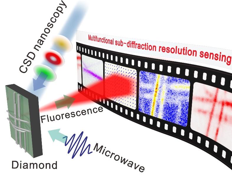 中国科大实现纳米级空间分辨电磁场量子传感