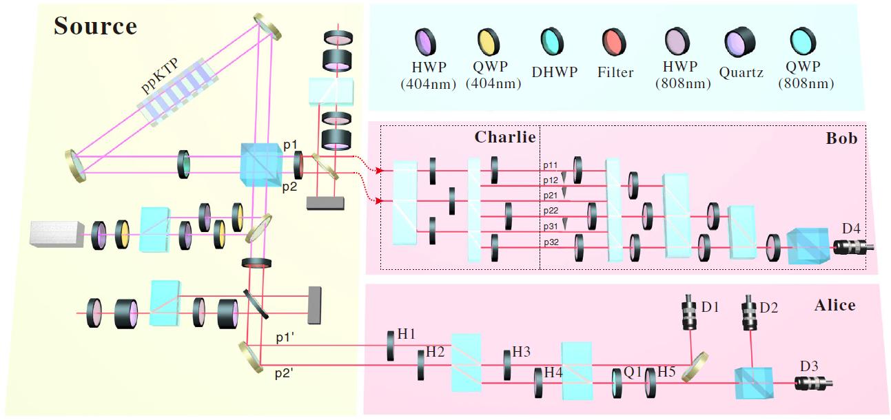中國科大首次實現測量設備無關的高維量子導引