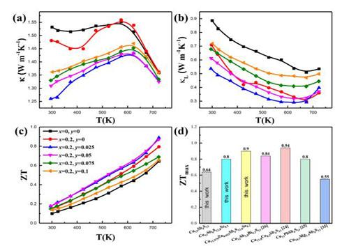 固體所在研究黝銅礦熱電機理方面取得新進展