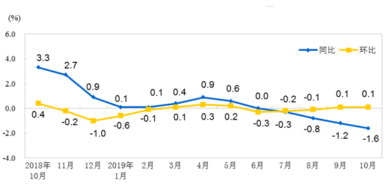 2019年10月份工業生產者出廠價格同比下降1.6%