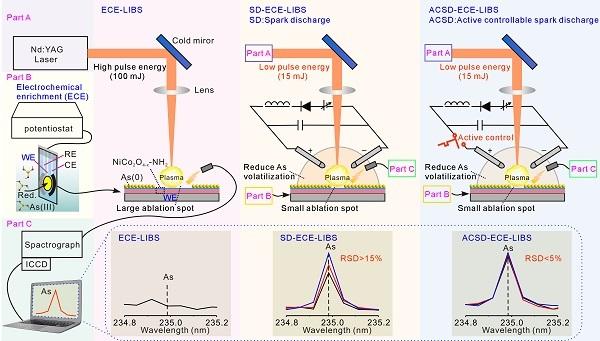 激光誘導擊穿光譜電化學方法對環境中重金屬離子的檢測再獲進展