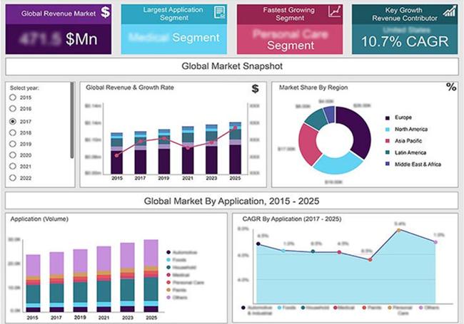 未來虛擬傳感器市場的復合年增長率將達到27.2%