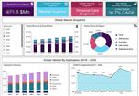 未来虚拟传感器市场的复合年增长率将达到27.2%