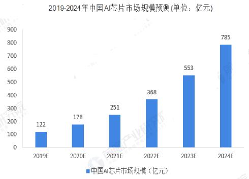 2019年中國人工智能芯片行業發展現狀與趨勢分析