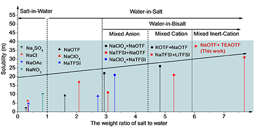 物理所在水系鈉離子電池研究中取得進展