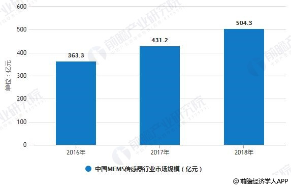 2019年中國MEMS傳感器行業市場現狀及發展前景分析