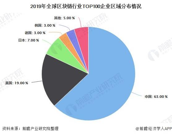 2019年中国区块链行业区域发展现状分析