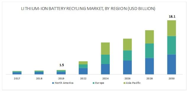 2025年全球鋰離子電池回收市場規模將達122億美元
