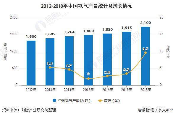 2020年中国氢能源行业市场分析:应用市场潜力巨大