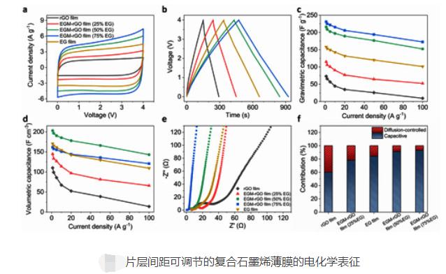 石墨烯又有新應用 調層間距電化學電容器