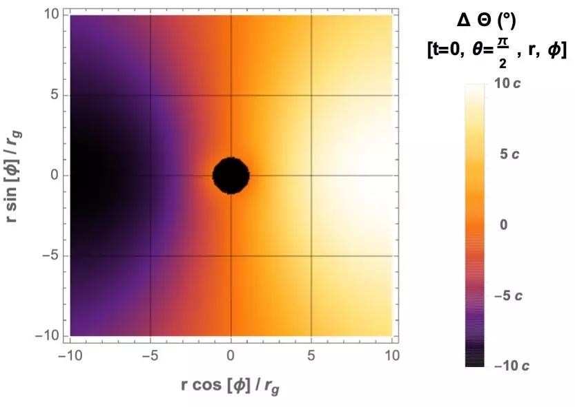 理论物理所利用视界望远镜的偏振观测探索轴子