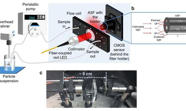 智能紧凑型微粒子分析仪为工业应用提供新的传感器